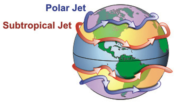 There are two areas of faster wind speeds in the upper levels of the atmosphere – the polar jet stream and the subtropical jet stream. These exist in both the northern and southern hemisphere.  - ©Wikipedia