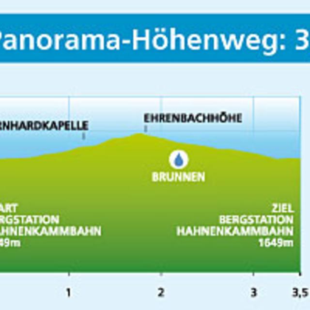 Panorama-Höhenweg Nr. 10