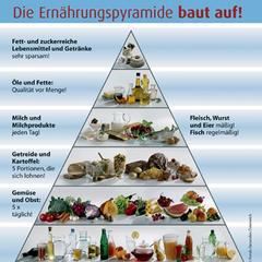 Ernährungspyramide - ©Fonds Gesundes Österreich