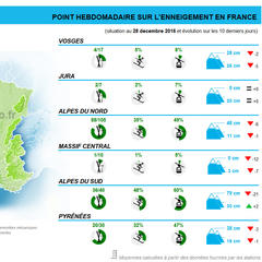 Enneigement en france - 28 decembre 2016 - ©Skiinfo