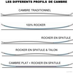 Les différents profils de cambre/rocker
