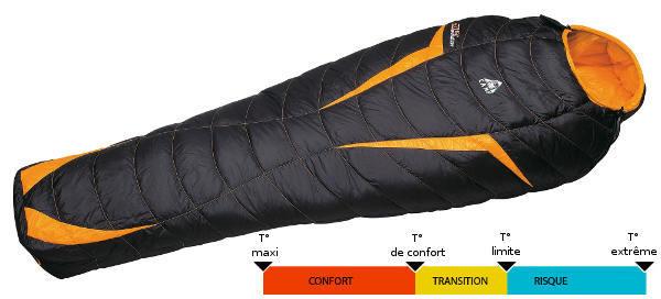 La température, premier critère de choix d'un sac de couchage