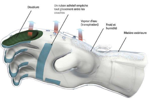 gants GORE-TEX® avec technologie X-TRAFIT™