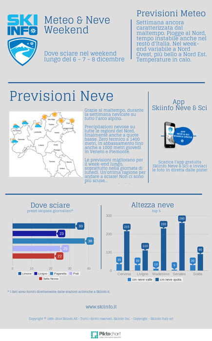 Infografica - Previsioni Meteo & Neve weekend 6-7-8 Dicembre 2014 - © Skiinfo.it