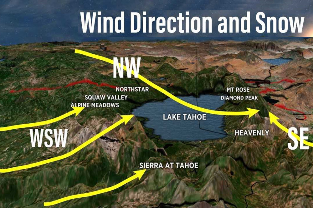 The ideal wind directions that set up a clean upslope flow for solid snow conditions in the Lake Tahoe region depend on what resort you're skiing.  - © Meteorologist Chris Tomer