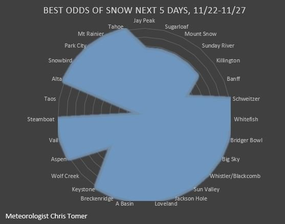 Ski Resorts with the best chances for snow through this weekend, 11.22.2018. - © Meteorologist Chris Tomer