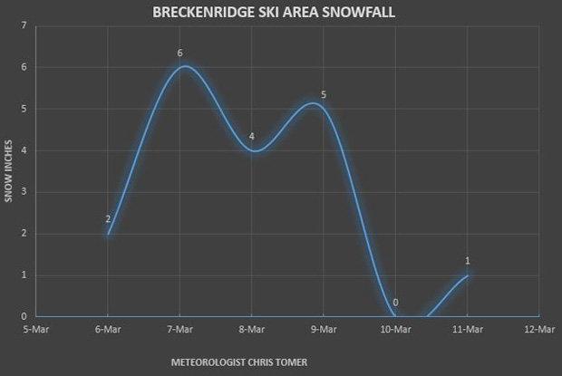 Breckenridge Ski Area Snowfall - © Meteorologist Chris Tomer