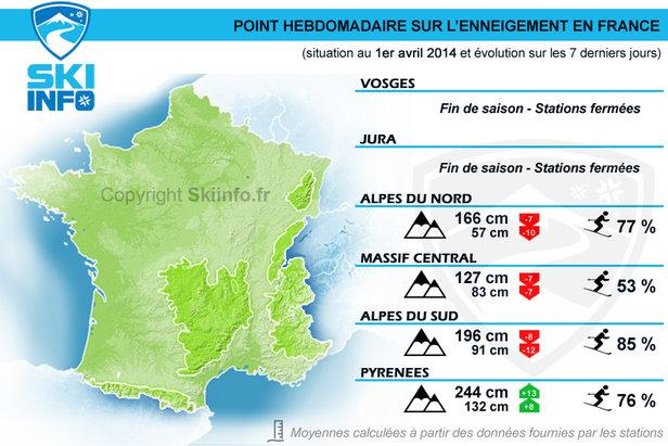 Point hebdomadaire sur l'enneigement en France (situation au 1er avril 2014)
