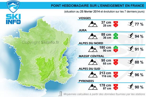 Hauteurs de neige, taux d'ouverture des pistes de ski... Voici la synthèse des conditions de ski dans l'ensemble des massifs français en ce 25 février 2014