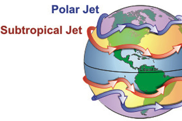 There are two areas of faster wind speeds in the upper levels of the atmosphere – the polar jet stream and the subtropical jet stream. These exist in both the northern and southern hemisphere.   - © Wikipedia