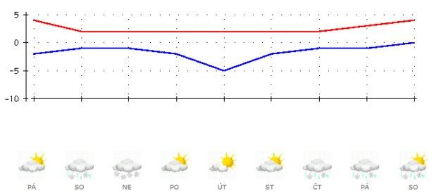 Výhled počasí v ČR od 17.1. do 25.1. 2020 podle ČHMÚ
