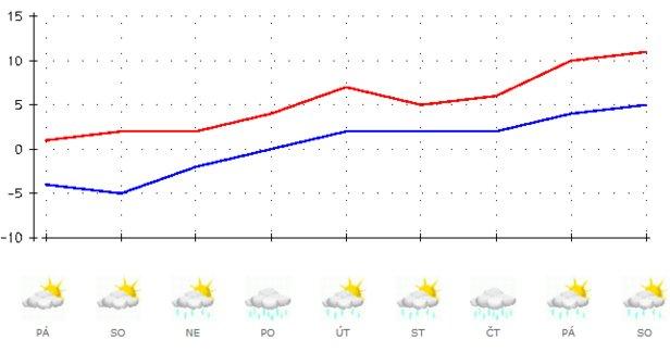 Výhled počasí v ČR od 24.1. do 1.2. 2020 podle ČHMÚ