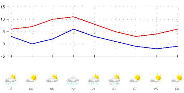 Výhled počasí v ČR od 14.2. do 22.2. 2020 podle ČHMÚ