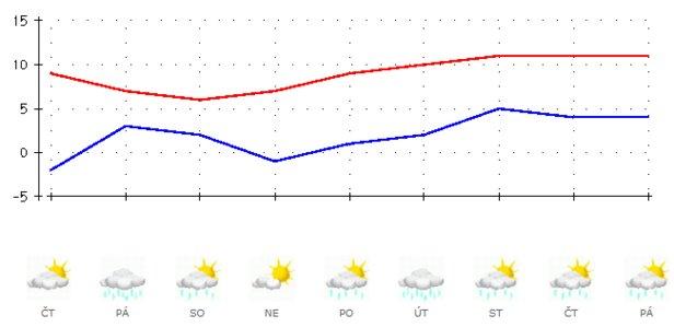 Výhled počasí v ČR od 5.-13.3.2020 podle ČHMÚ