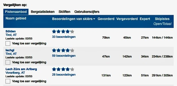 Skigebieden vergelijken op Skiinfo.  - © Skiinfo
