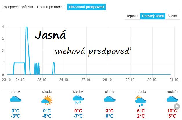 Snehová predpoveď z 23.10.2018 pre Jasnú