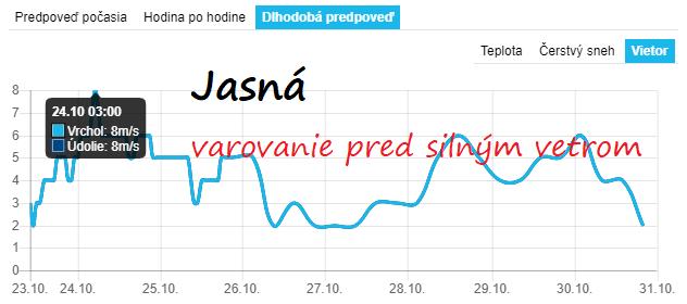 Veterná predpoveď z 23.10.2018 pre Jasnú