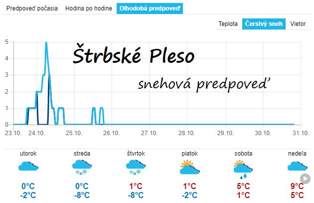 Snehová predpoveď z 23.10.2018 pre Štrbské Pleso