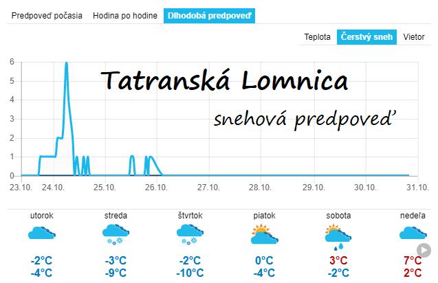 Snehová predpoveď z 23.10.2018 pre Tatranskú Lomnicu