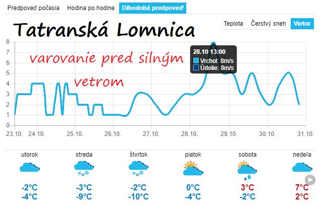 Veterná predpoveď z 23.10.2018 pre Tatranskú Lomnicu