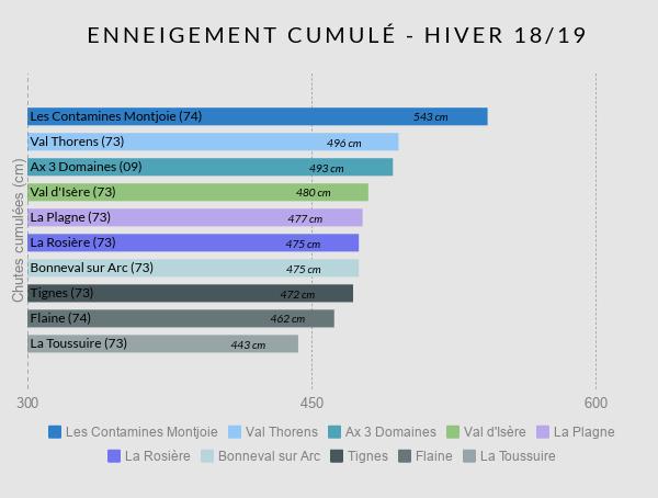 Infographie enneigement cumulé hiver 2018/2018