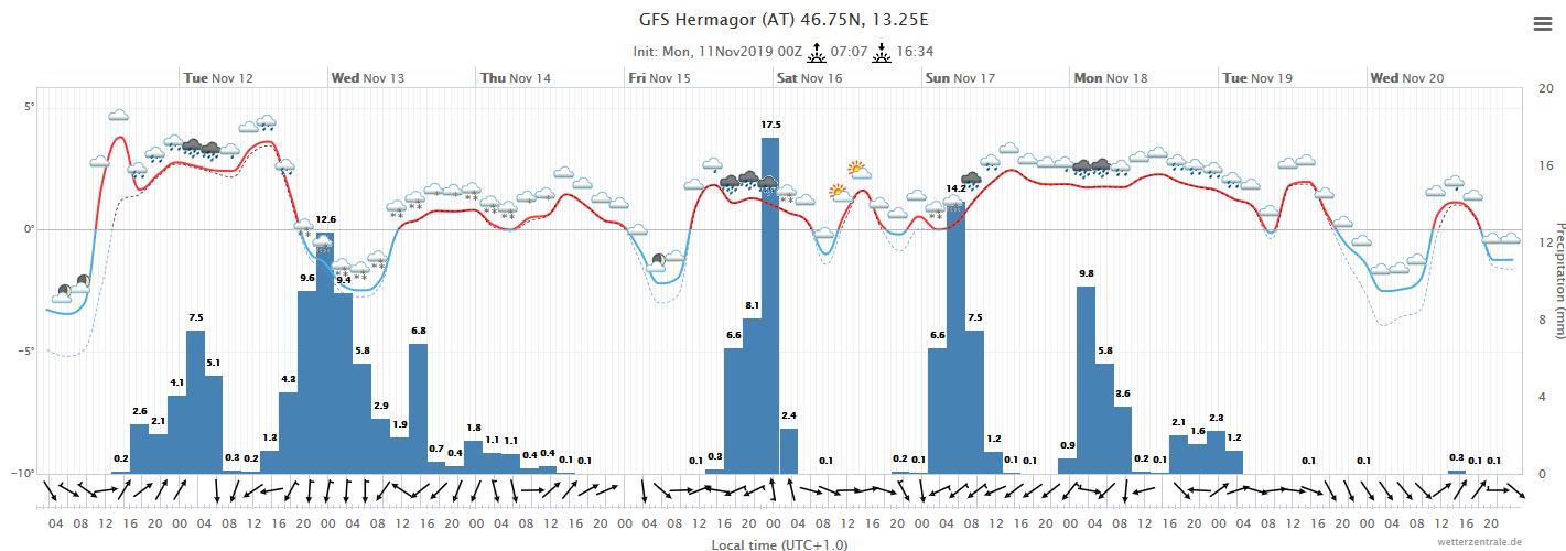 Wetterkarte Cortina
