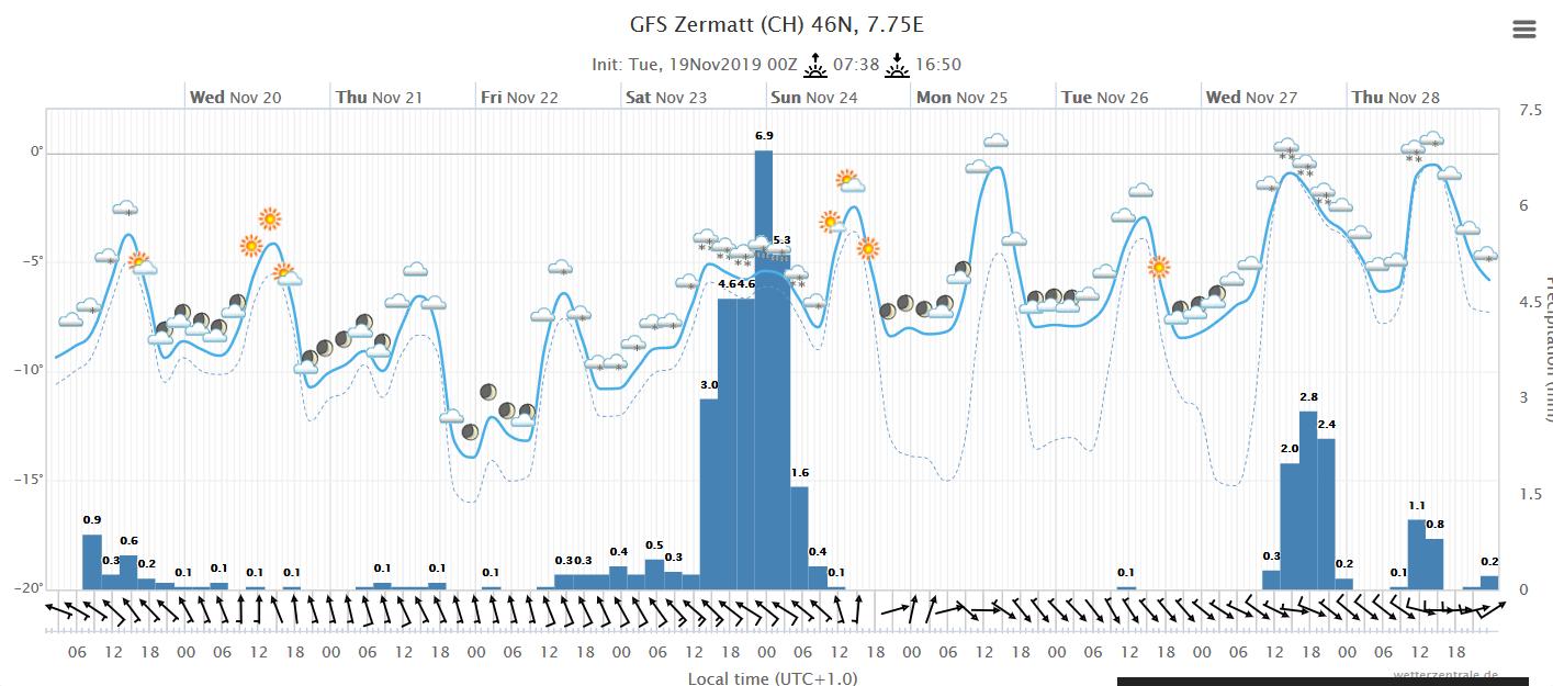 Wetterkarte Zermatt