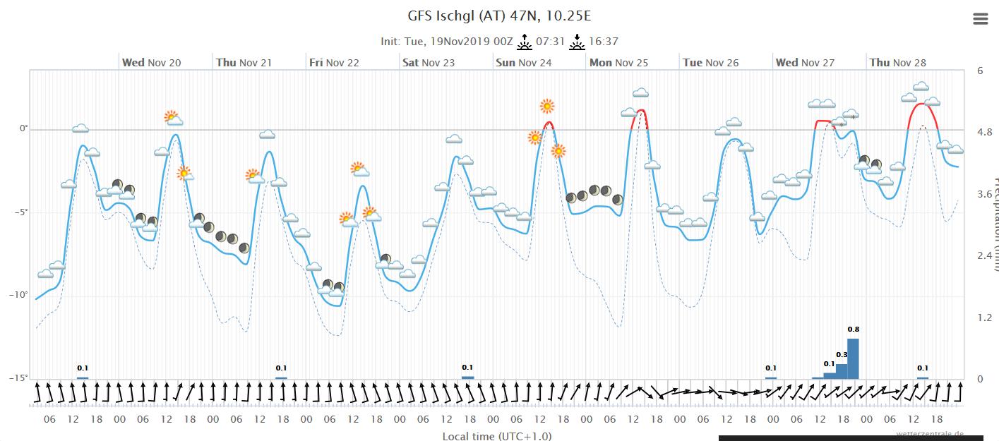 Wetterkarte St. Moritz