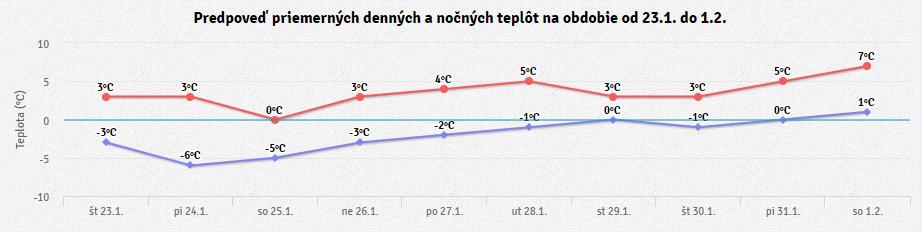 Výhľad na vývoj teplôt v najbližších 10 dňoch © meteoinfo.sk